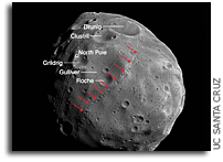 Grooves On Phobos Can Be Explained by Impacts