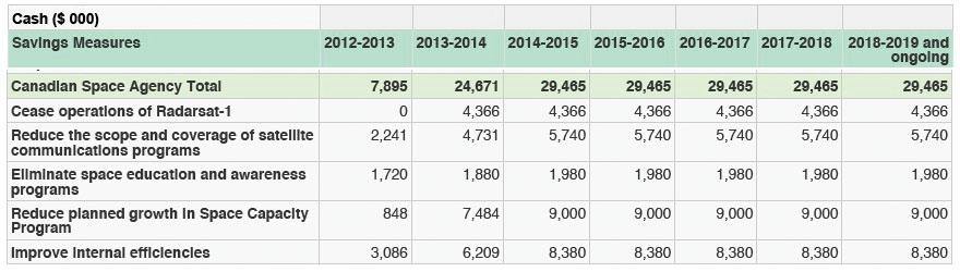 CSA 2012 onward budget savings.