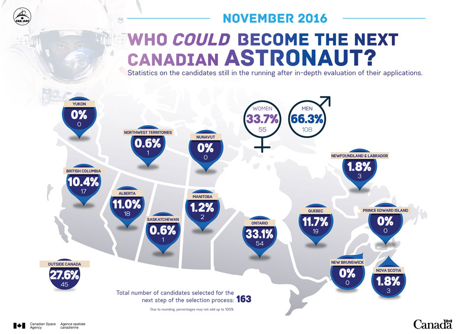 Up to 100 Candidates Selected for the next Canadian Astronaut Recruitment Phase