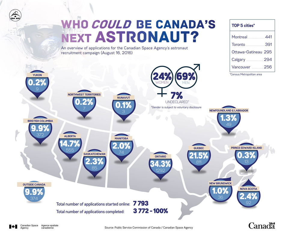 Infographic of the 3,772 Canadian astronaut candidates.