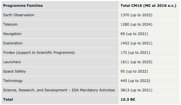 ESA program budget