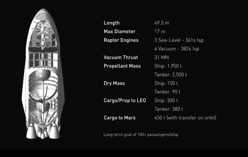 The SpaceX Interplanetary Transport System spacecraft.