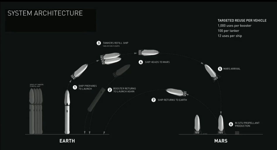 The SpaceX Interplanetary Transport System architecture.