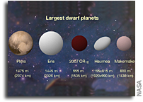 2007 OR10 Is The Largest Unnamed World in Our Solar System