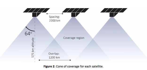 Kepler Communications cone coverage.