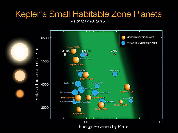 http://images.spaceref.com/news/2016/kepler_fig10.jpg
