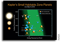 Kepler Confirms 1,284 New Planets