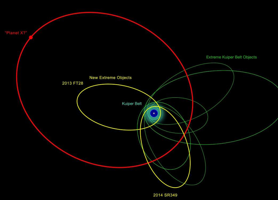 Hunt for Ninth Planet Reveals Distant Solar System Objects