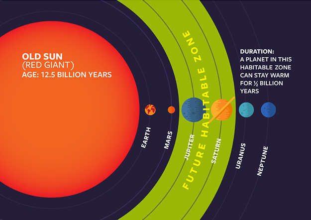 http://images.spaceref.com/news/2016/ooSUN_Habitable_Zones460.2.jpg