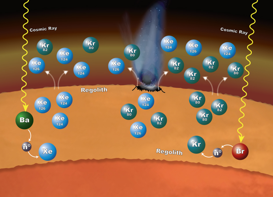 Mars' Crust May Contribute To Its Atmosphere
