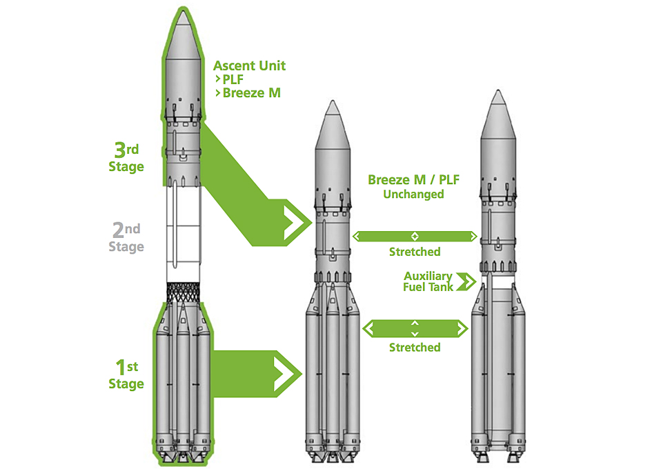 ILS Offers Proton Variants For Smaller Payloads