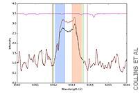 Calculations of Periodicity From Hα Profiles of Proxima Centauri