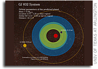 Astrophysicists Predict Earth-like Planet in Star System 16 Light Years Away