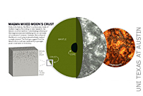 Moon's Crust Underwent Resurfacing After Forming From Magma Ocean