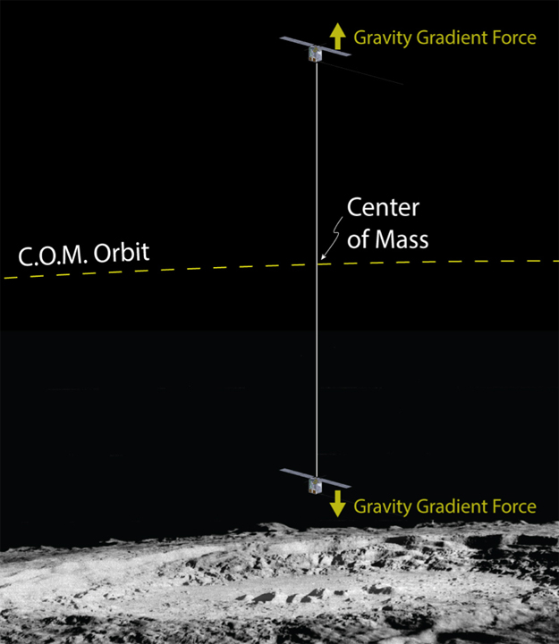 http://images.spaceref.com/news/2017/bolas_tether_orbit_fig_crop.jpg