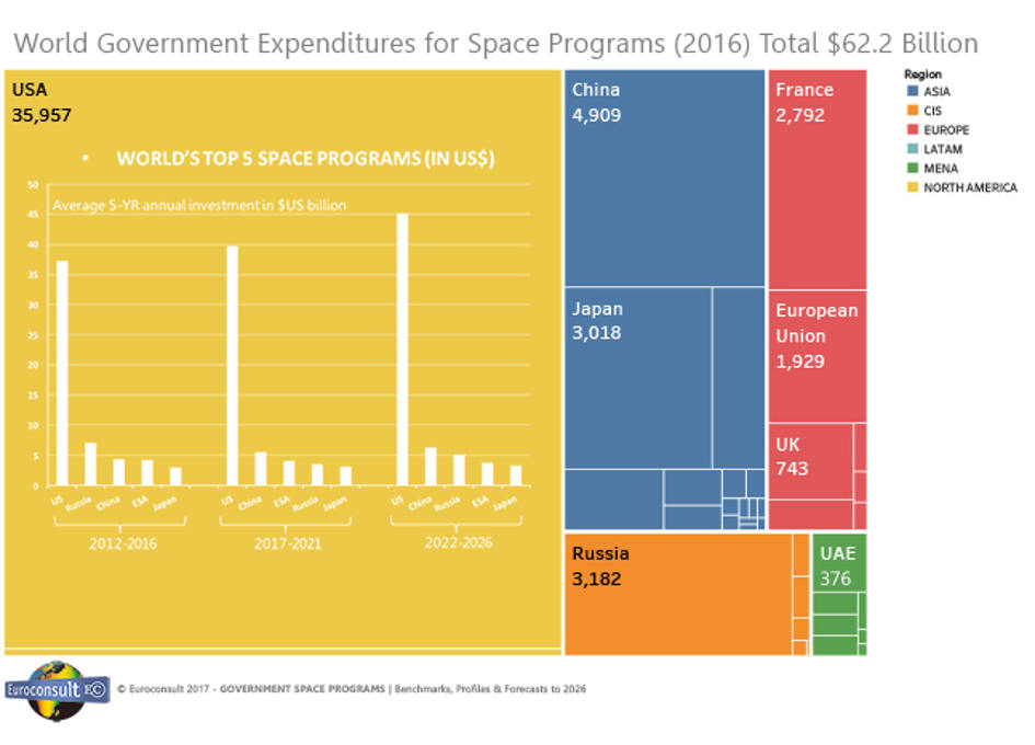 Government Spending in Space Programs Reaches $62 Billion in 2016