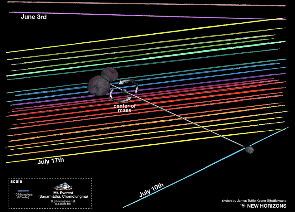 Does New Horizons' Next Target MU69 Have a Moon?
