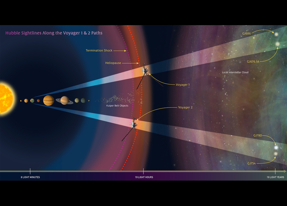 Hubble Provides Interstellar Road Map for Voyagers - SpaceRef