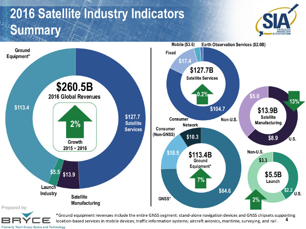 Year Calendar Sia : Recession of global satellite industry in