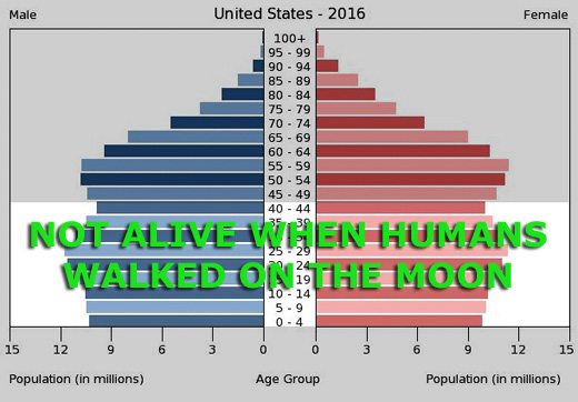 http://images.spaceref.com/news/2017/united-states-population-py.jpg
