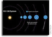 Citizen Scientists Discover Five-Planet System