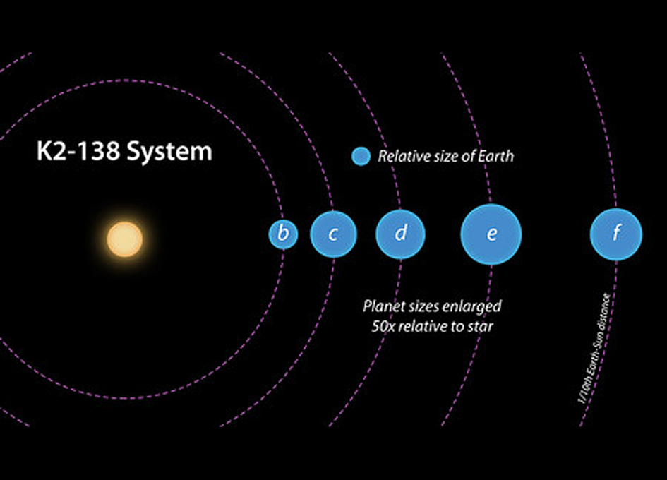 Citizen scientists comb through data from distant stars, discover five planets