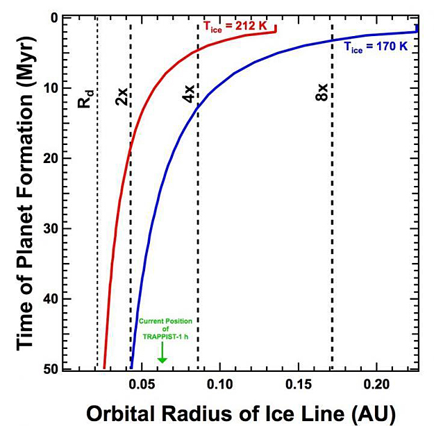 http://images.spaceref.com/news/2018/orbital_radius_of_ice_line.jpg